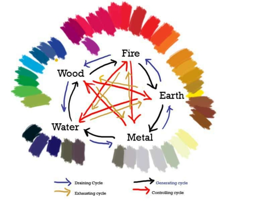 feng shui philosophy colors elements harmony